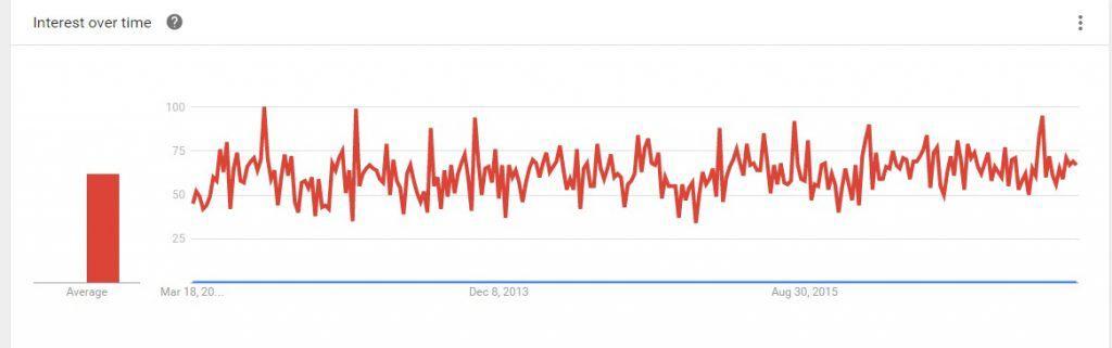 Keyword Trends graph