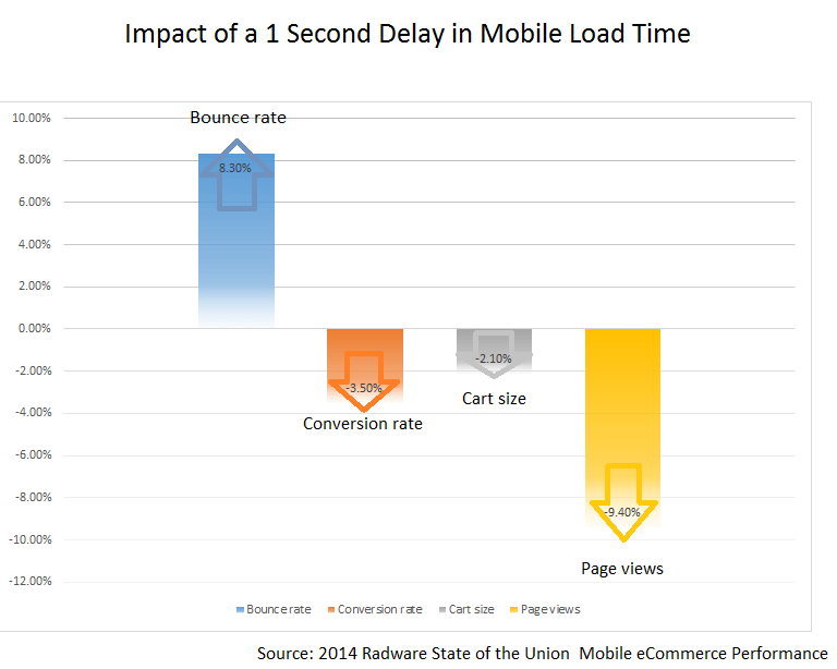 Impact of 1 second on Website revenue