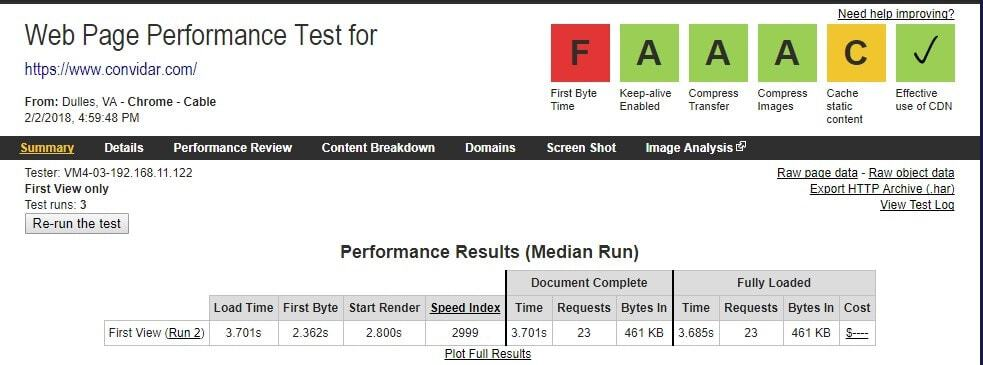 webpagetest.org performance results for WordPress website